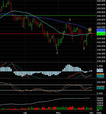 Feeder Cattle Futures Trading Charts Trade Spotlight Futures Feeder Cattle Daniels Trading