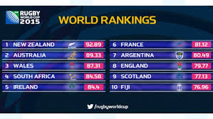 world rugby rankings after last weekend
