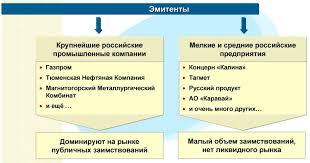 Реферат Корпоративные облигации com Банк рефератов  Корпоративные облигации