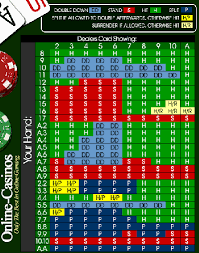 Andy Bloch Poker Chart Casino Games Online Blackjack Basic Strategy