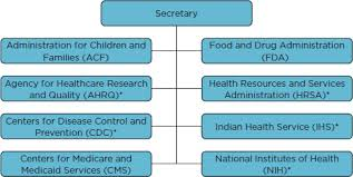 Appendix B Organizational Charts Of The U S Department Of