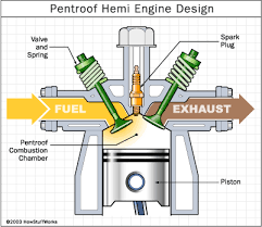 how hemi engines work cars engine and hemi engine how hemi engines work