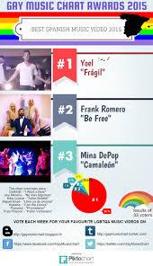Gay Music Chart Gay Music Chart Awards 2015 The Results