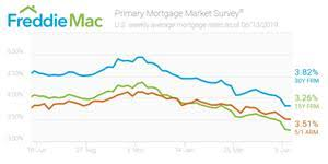 Refinance Rates Chart Mortgage Rates Hold Steady Other Otc Fmcc