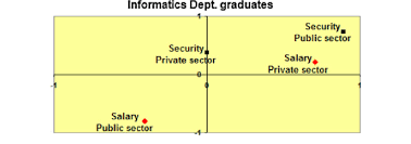 security salary action diagram for security and salary for the public private sector