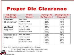 Punch Clearance Chart 1 Basic Punching Theory Tt 2010