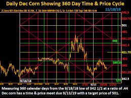 Corn Spread Charts Offerle Cooperative Grain Supply Company