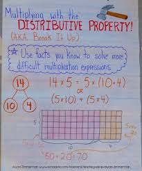 Properties Of Multiplication Chart Teaching Multiplication With The Distributive Property