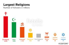 Pie Graph Of World Religions World Religion Pie Chart World