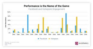 Socialbakers Brand Infographics And Charts