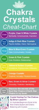 Chakra Crystals Chart And How To Use It Ethan Lazzerini