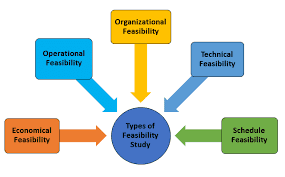 Software Development Life Cycle Phases Software Development Life Cycle Sdlc Importance Various