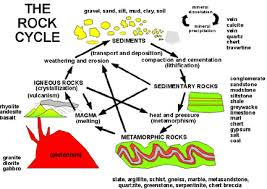 What Is Deposition In The Rock Cycle Socratic