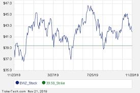 Ewz Stock Chart Ewz January 2020 Options Begin Trading Nasdaq