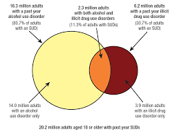 Drugs Venn Diagram Trends In Substance Use Disorders Among Adults Aged 18 Or Older
