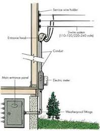 similiar home electrical keywords electrical service entrance panel wiring diagram image wiring