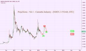 Ndev Stock Chart Ndev Stock Price And Chart Otc Ndev Tradingview