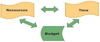 Project management homework help   marapinews com   Pages Operational management