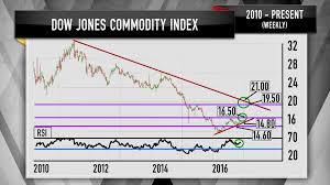 Us Dow Jones Live Chart Dow Jones Us Commodities Billterplisym Ml