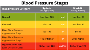 What Is The Blood Pressure Chart Blood Pressure Range Chart Printable Business
