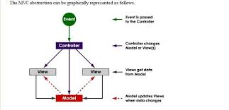 Design Patterns In Net Interesting ASPNET MVC 48 MVC Design Pattern Introduction Microsoft