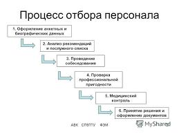 Презентация на тему Менеджмент персонала Поиск и отбор персонала  2 АВК СПбГПУ ФЭМ2 Процесс отбора персонала
