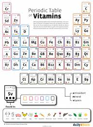 Periodic-Table-of-Vitamins