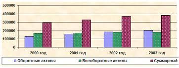 Дипломная работа Анализ и оценка финансовых результатов  Рис 2 1 Структура актива баланс