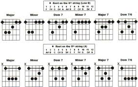 All Guitar Bar Chords Chart Media Library Guitar And Piano Chords Together