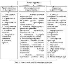 Реферат Социальная инфраструктура региона сущность особенности  В России государство на разных уровнях предпринимает меры по стабилизации и улучшению положения в социальной инфраструктуре