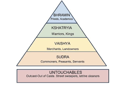 Caste System Chart The Caste System The Soma Coma