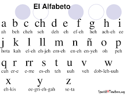 Spanish Alphabet Chart This is a chart of the Spanish alphabet the main language in 1