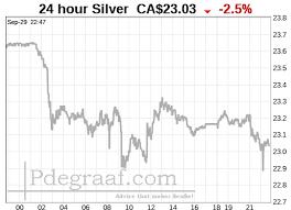 24 Hour Gold Chart Peter Degraaf 24 Hour Silver Chart Ca