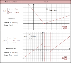 piecewise continuous and noncontinuous