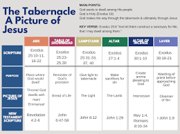 The Tabernacle A Picture Of Jesus Abundant Days