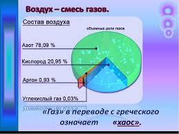 Презентация по географии на тему Состав и строение атмосферы  библиотека материалов