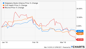 Rite Aid Chart Why Is Rite Aid Stock Still Sinking Rite Aid Corporation
