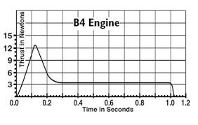 B4 4 Model Rocket Engines Pack Of 3 Estes 1602