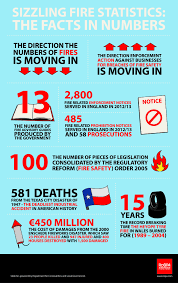 hand tool safety posters. sizzling fire statistics [online] : the facts in numbers poster hand tool safety posters
