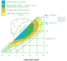 Carb Ice Chart Carb Ice Chart Safety Matters Www Paramotorclub Org