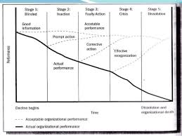 Organizational Life Cycle Chart Organizational Life Cycle
