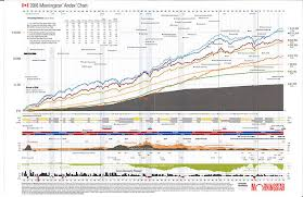 Andex Chart Canada The Wealth Coaches Financial