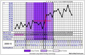 Ovulation Chart And Calendar My Fertility Charts