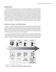 Sample Threat Assessment Chapter 24 Risk Management And Risk Assessment Security 24024 A 24