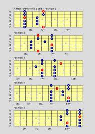 19 Learn The Minor U Major Pentatonic Guitar Scales With