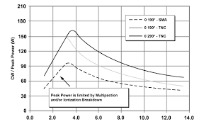 Coax Cable Loss Chart Technical Information High Power Operation Of Coaxial