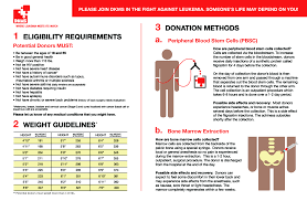 Blood Donation Weight Chart Imgur Help Me Help You Help People With Bone And Blood