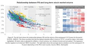 Predicting Stock Market Returns Using Shiller Cape And Pb