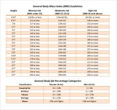 Fat Percentage Chart Sample Body Fat Percentage Chart Template 7 Free Documents In Pdf