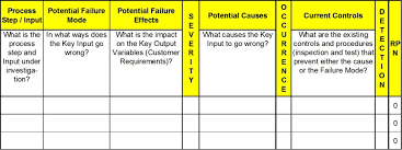 Fmea Chart How To Complete The Failure Modes And Effects Analysis Fmea